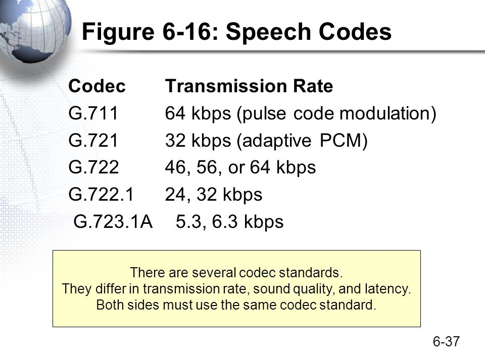 Figure 6-16: Speech Codes Codec Transmission Rate