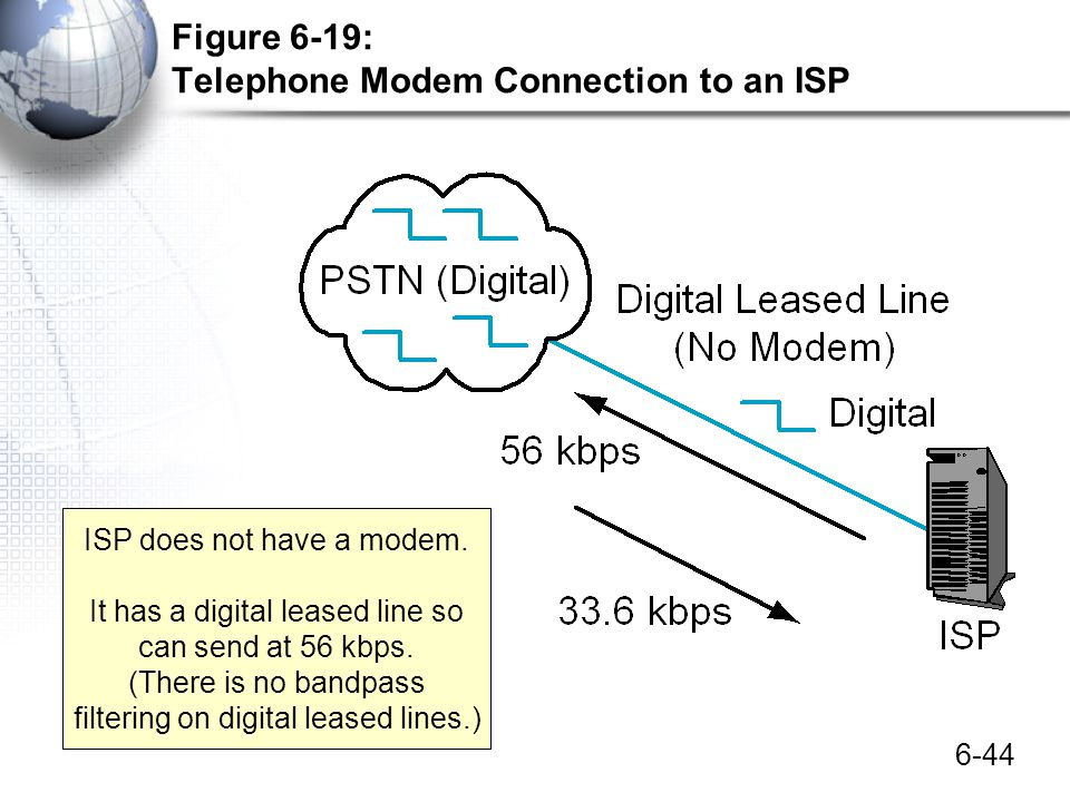 Figure 6-19: Telephone Modem Connection to an ISP