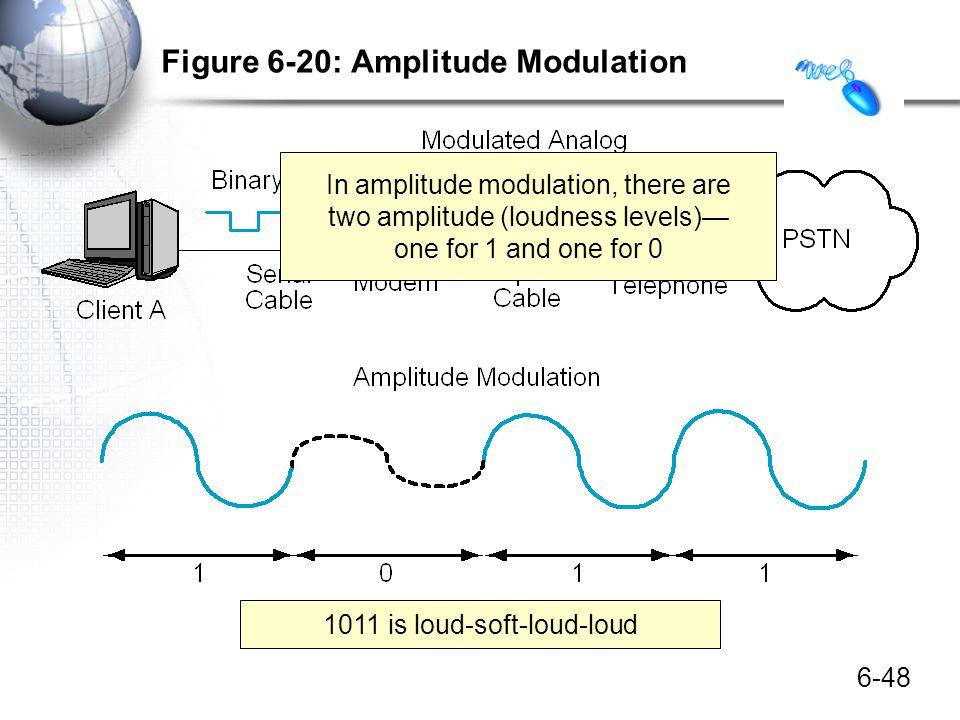 Figure 6-20: Amplitude Modulation