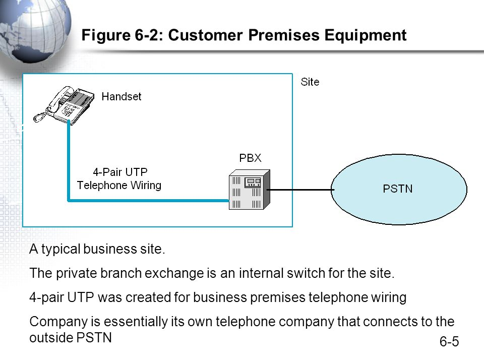 Figure 6-2: Customer Premises Equipment