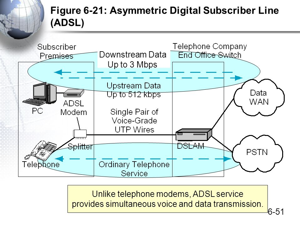Figure 6-21: Asymmetric Digital Subscriber Line (ADSL)