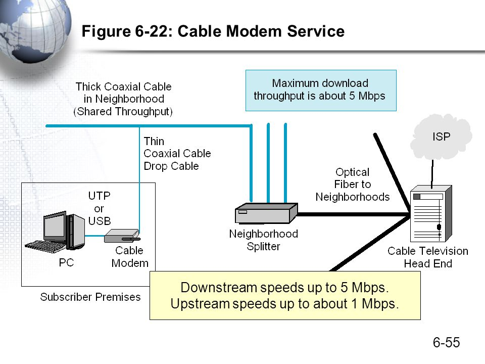 Figure 6-22: Cable Modem Service
