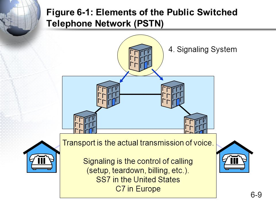Figure 6-1: Elements of the Public Switched Telephone Network (PSTN)