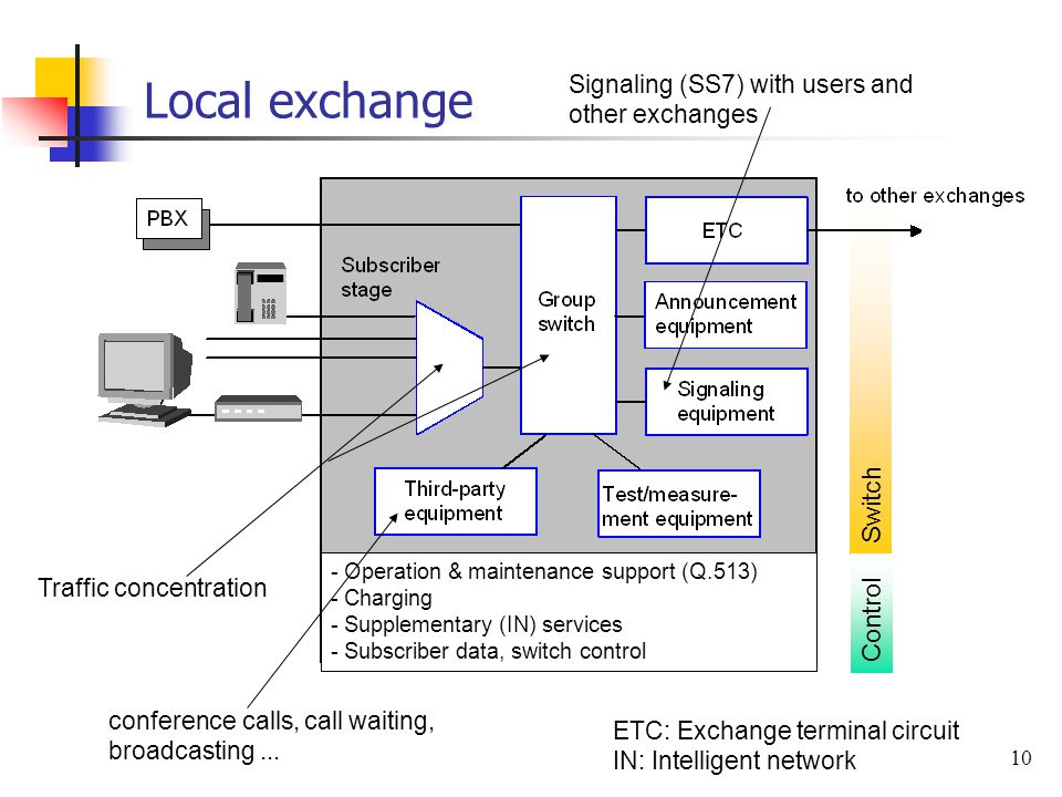 Local exchange Switch Control
