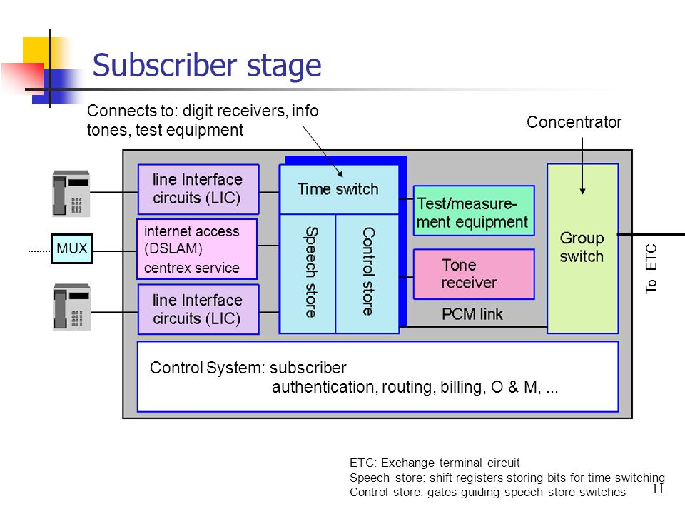Subscriber stage Connects to: digit receivers, info tones, test equipment. Concentrator. internet access (DSLAM)