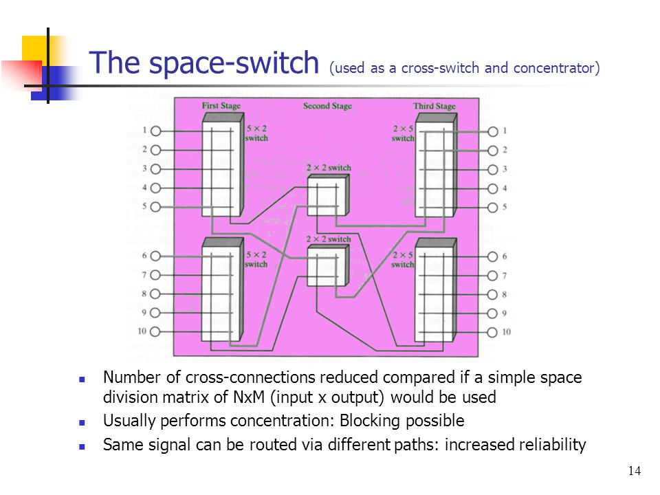 The space-switch (used as a cross-switch and concentrator)