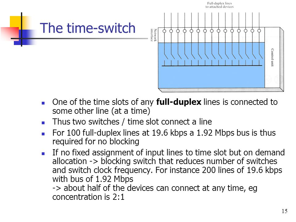 The time-switch One of the time slots of any full-duplex lines is connected to some other line (at a time)