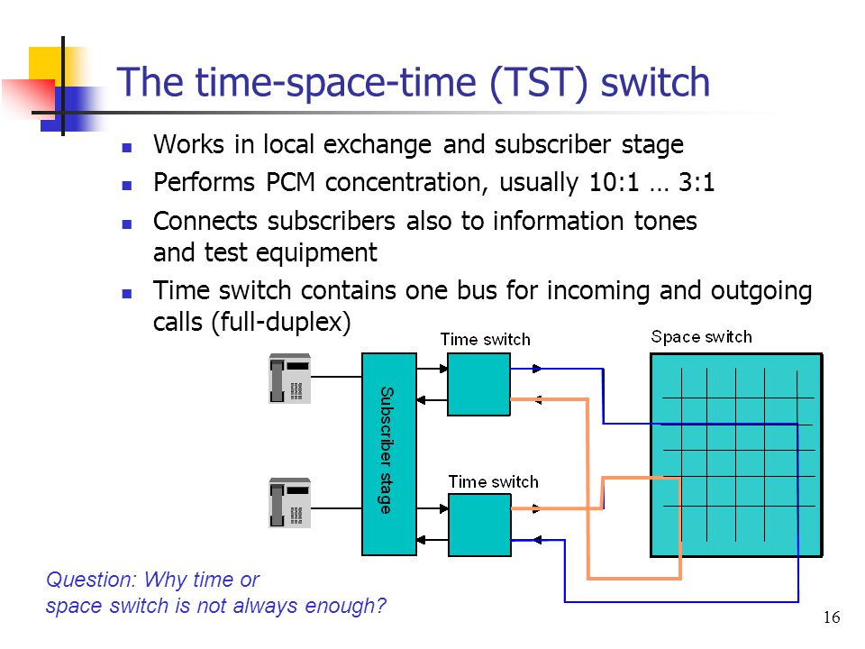 The time-space-time (TST) switch