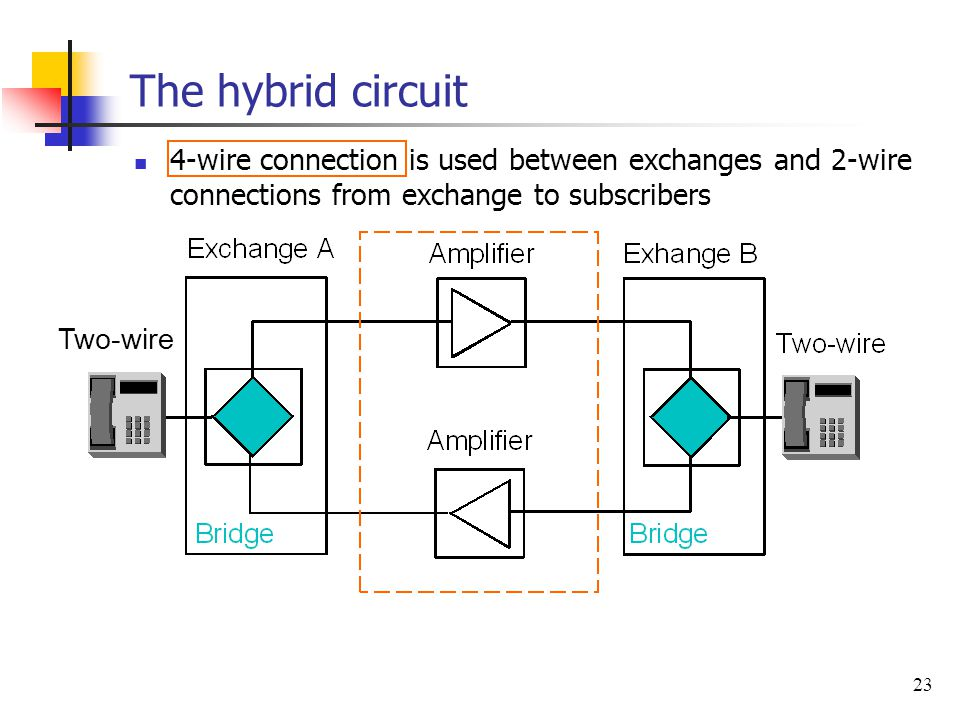 The hybrid circuit 4-wire connection is used between exchanges and 2-wire connections from exchange to subscribers.