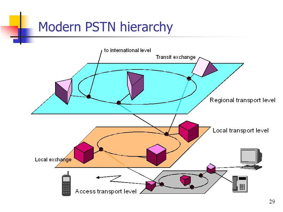 Modern PSTN hierarchy