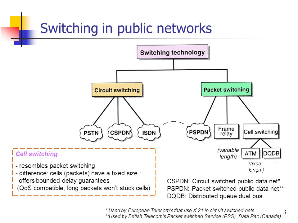 Switching in public networks