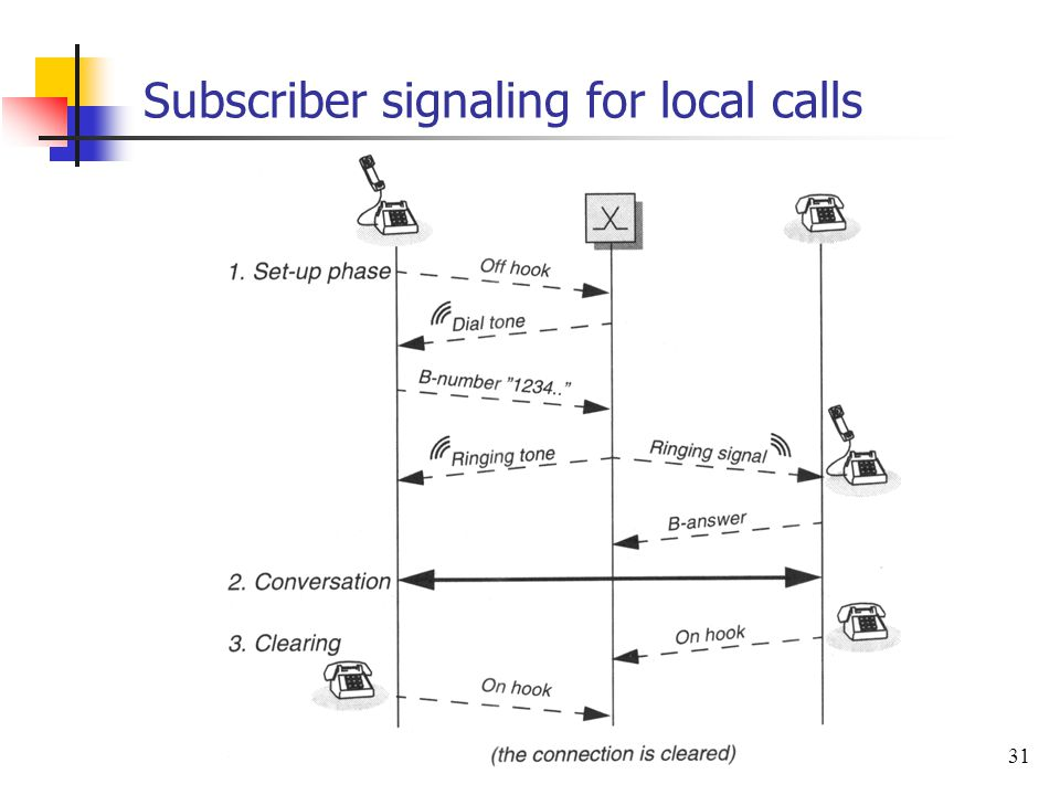 Subscriber signaling for local calls