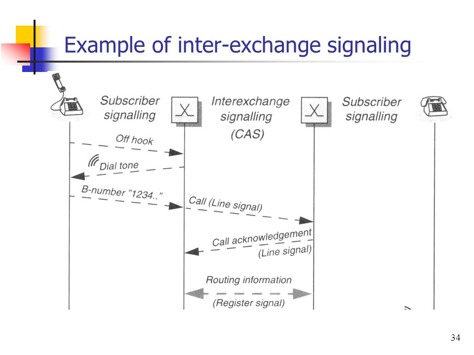 Example of inter-exchange signaling
