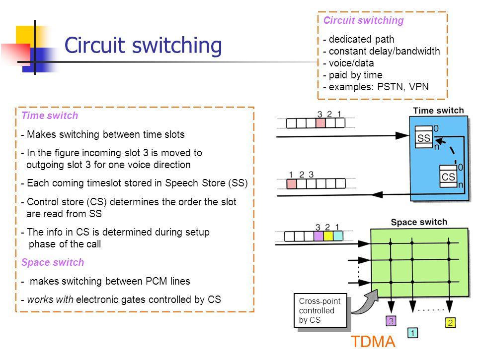 Circuit switching TDMA Circuit switching