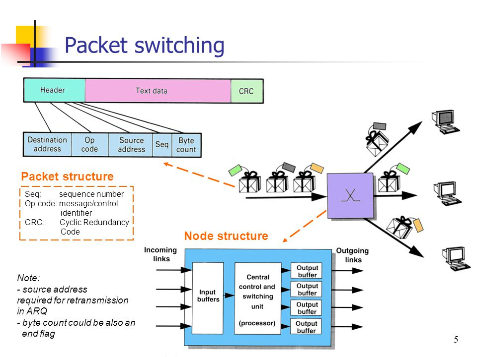 Packet switching Packet structure Node structure