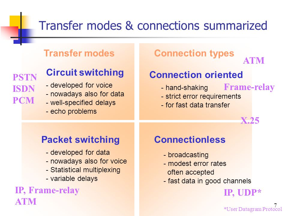 Transfer modes & connections summarized