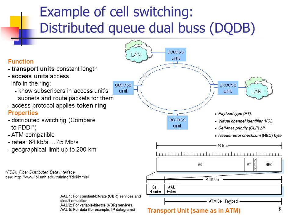 Example of cell switching: Distributed queue dual buss (DQDB)