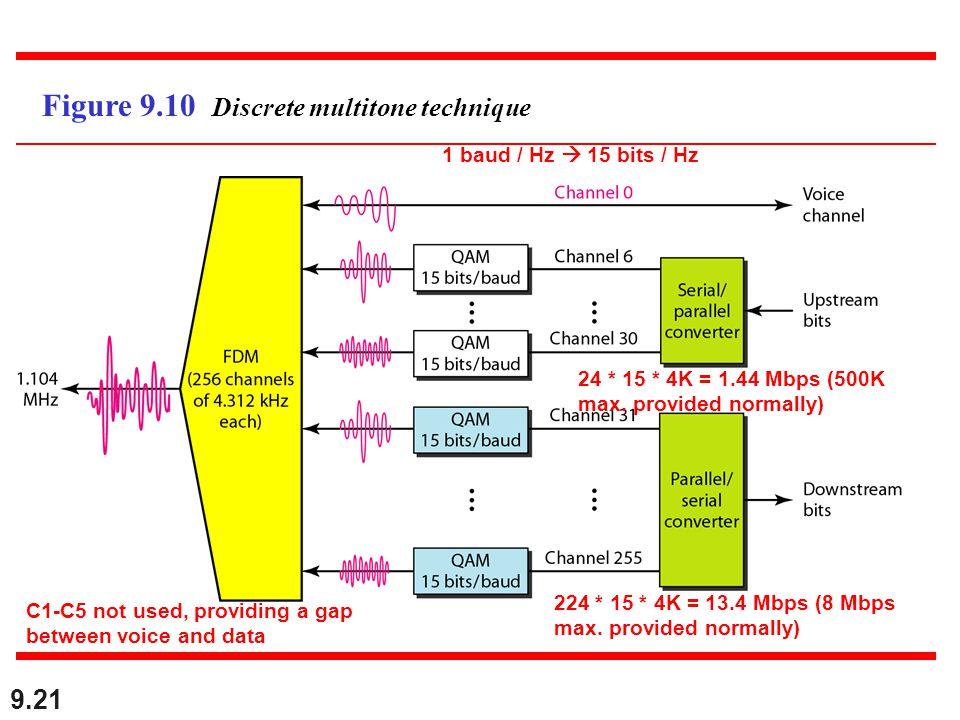 Figure 9.10 Discrete multitone technique