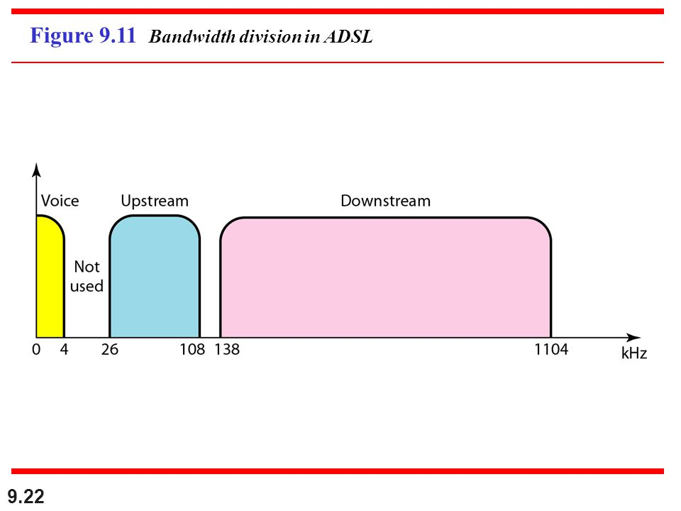 Figure 9.11 Bandwidth division in ADSL