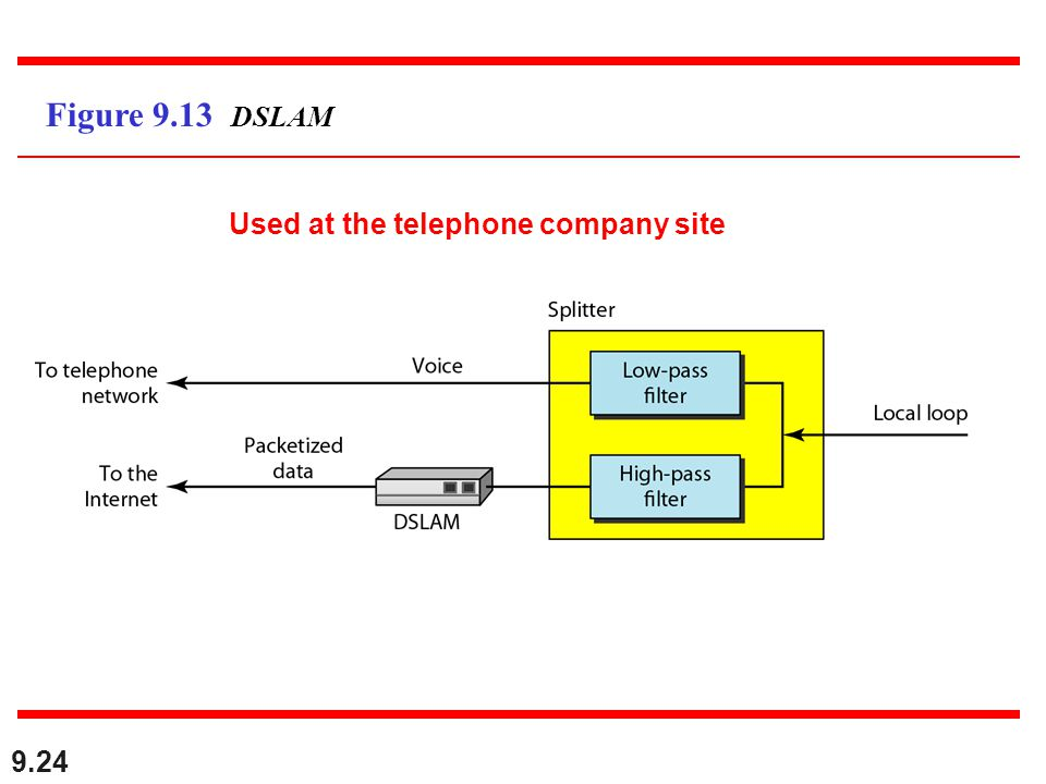 Figure 9.13 DSLAM Used at the telephone company site