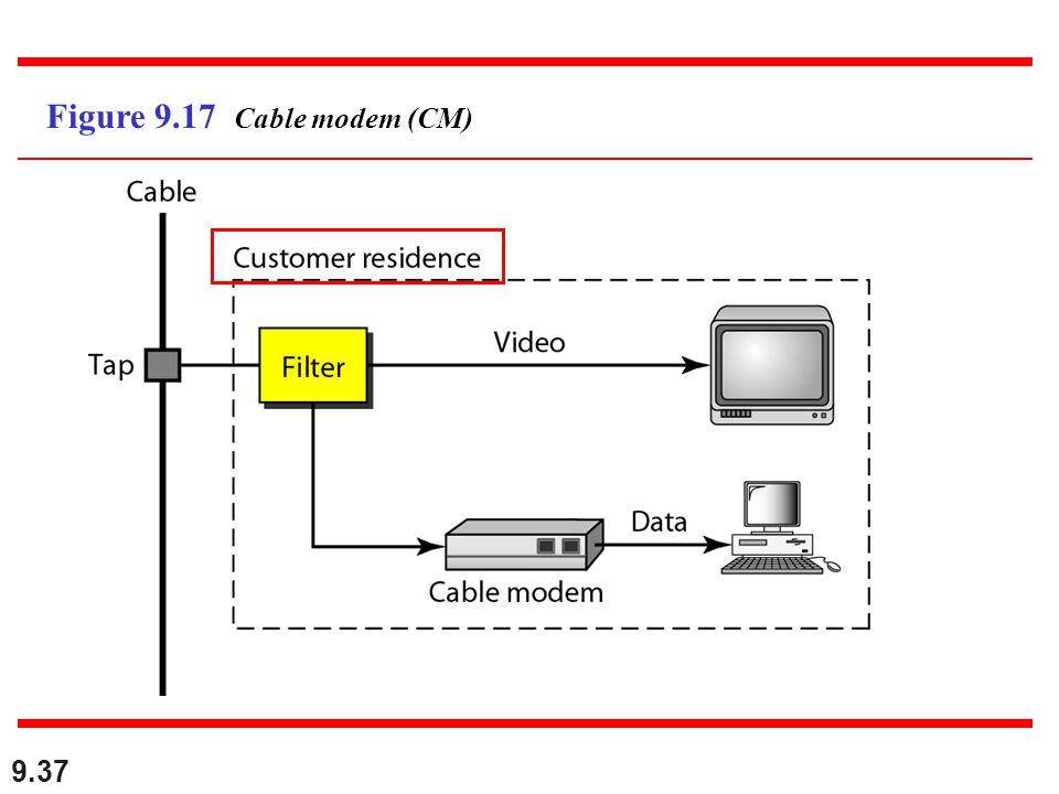 Figure 9.17 Cable modem (CM)