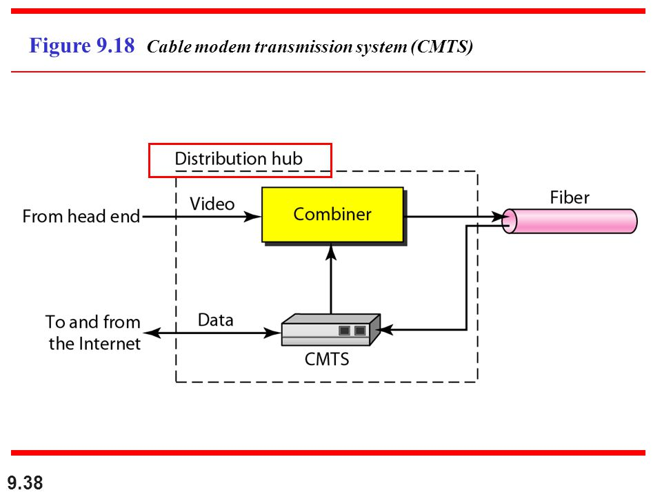 Figure 9.18 Cable modem transmission system (CMTS)