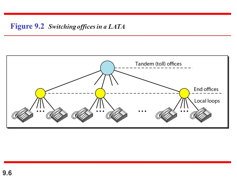 Figure 9.2 Switching offices in a LATA