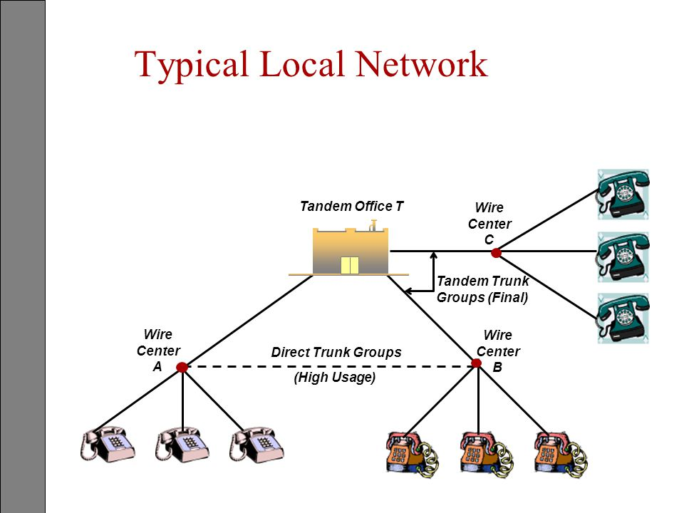 Typical Local Network Tandem Office T Wire Center C Tandem Trunk