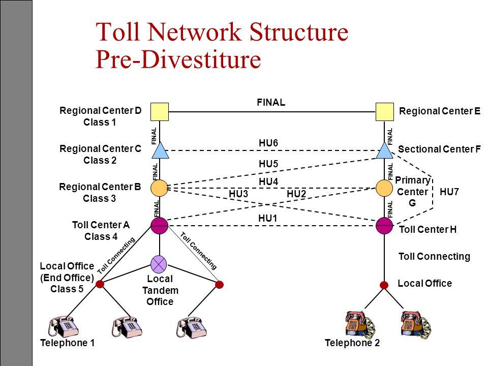 Toll Network Structure Pre-Divestiture