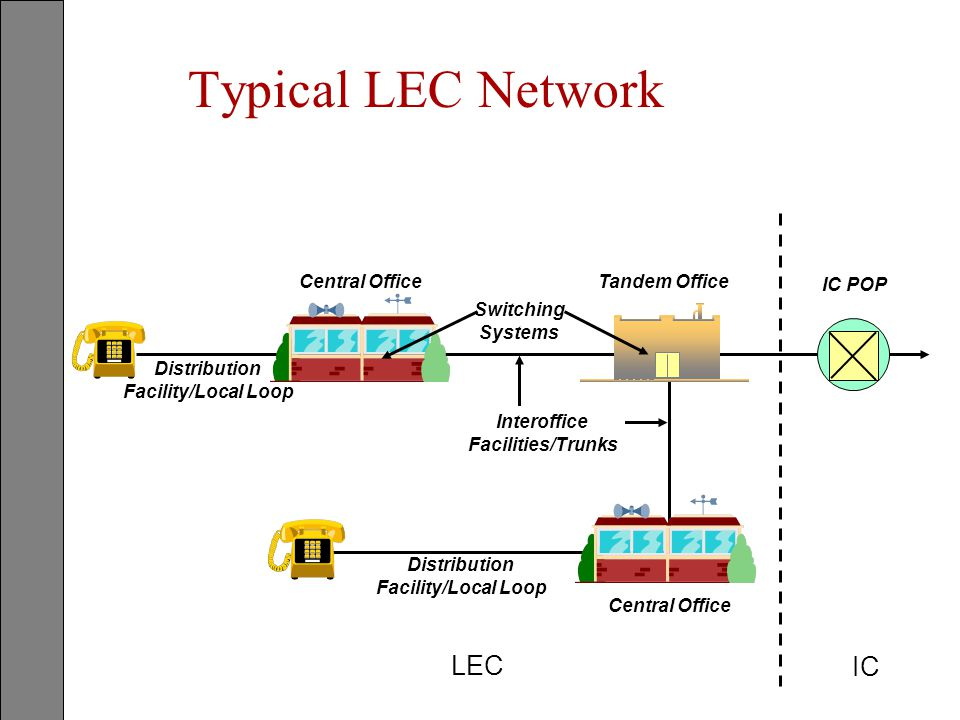 Typical LEC Network LEC IC Central Office Tandem Office IC POP