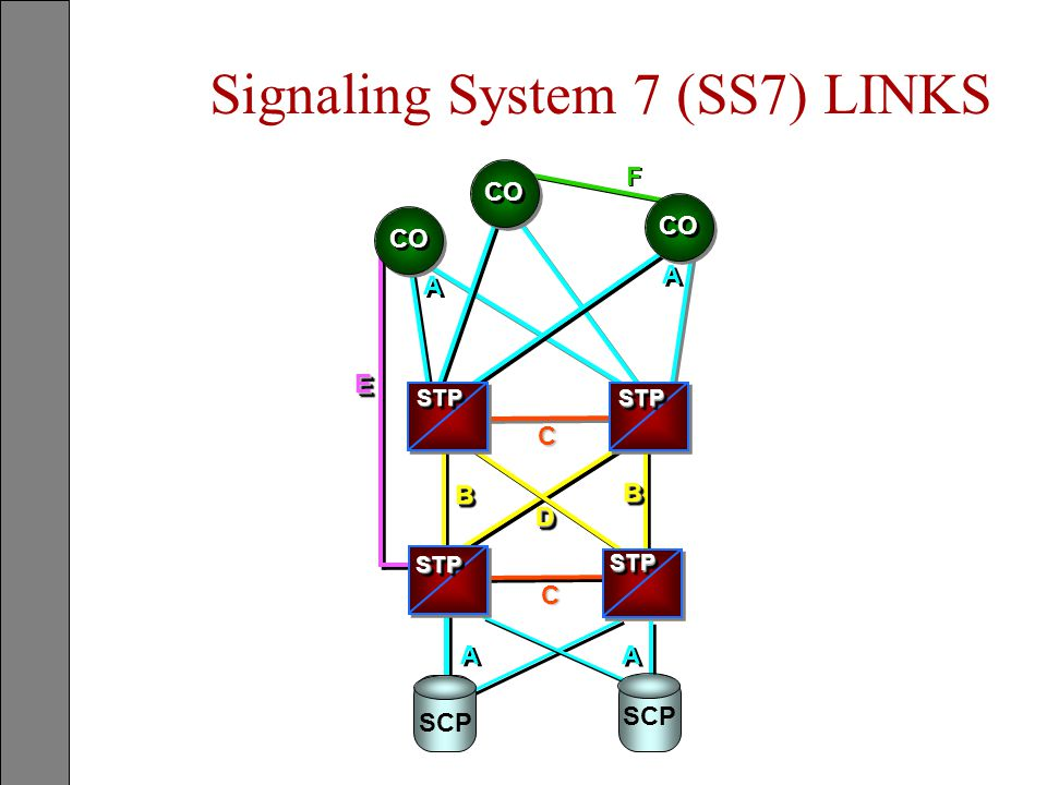 Signaling System 7 (SS7) LINKS