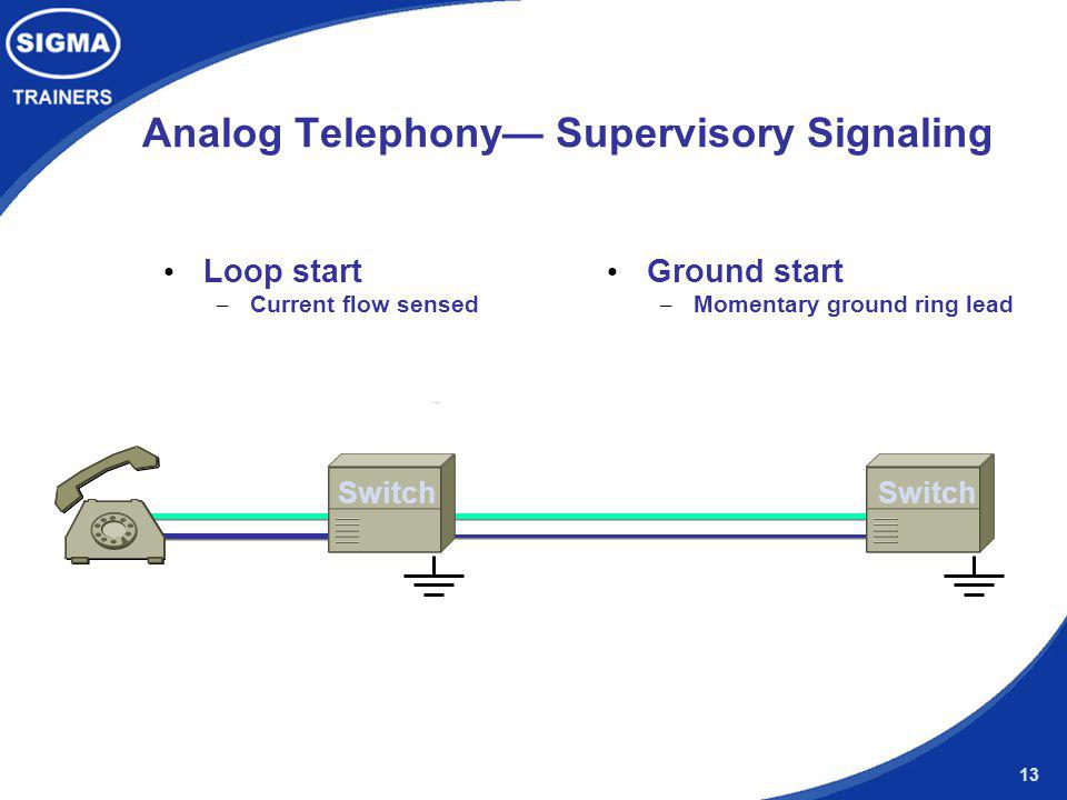 Analog Telephony— Supervisory Signaling