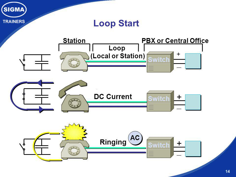 Loop (Local or Station)