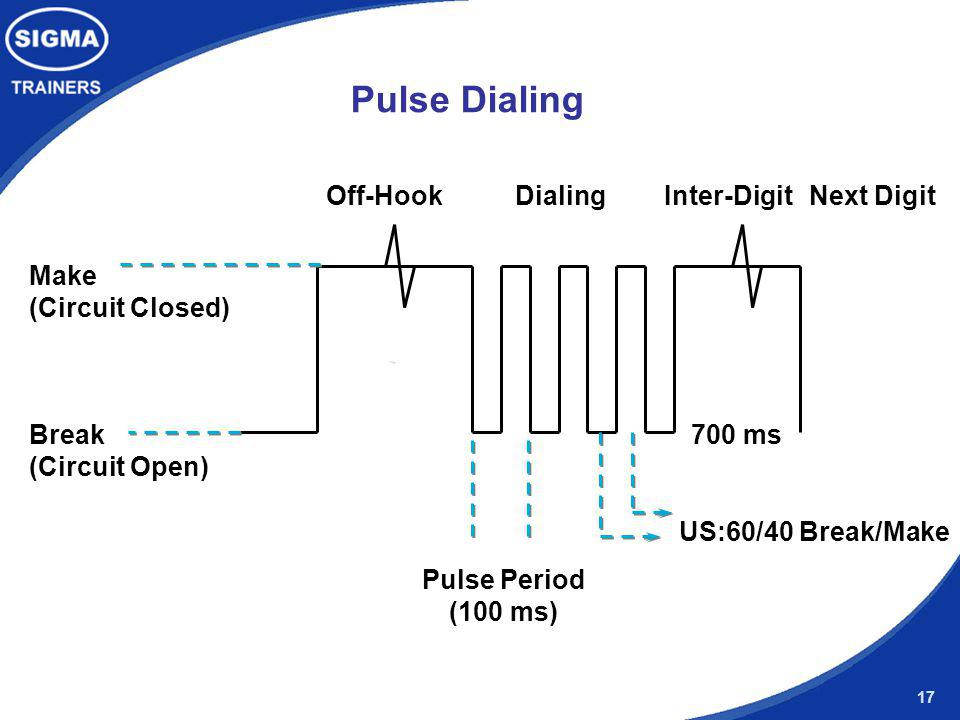 Pulse Dialing Off-Hook Dialing Inter-Digit Next Digit Make