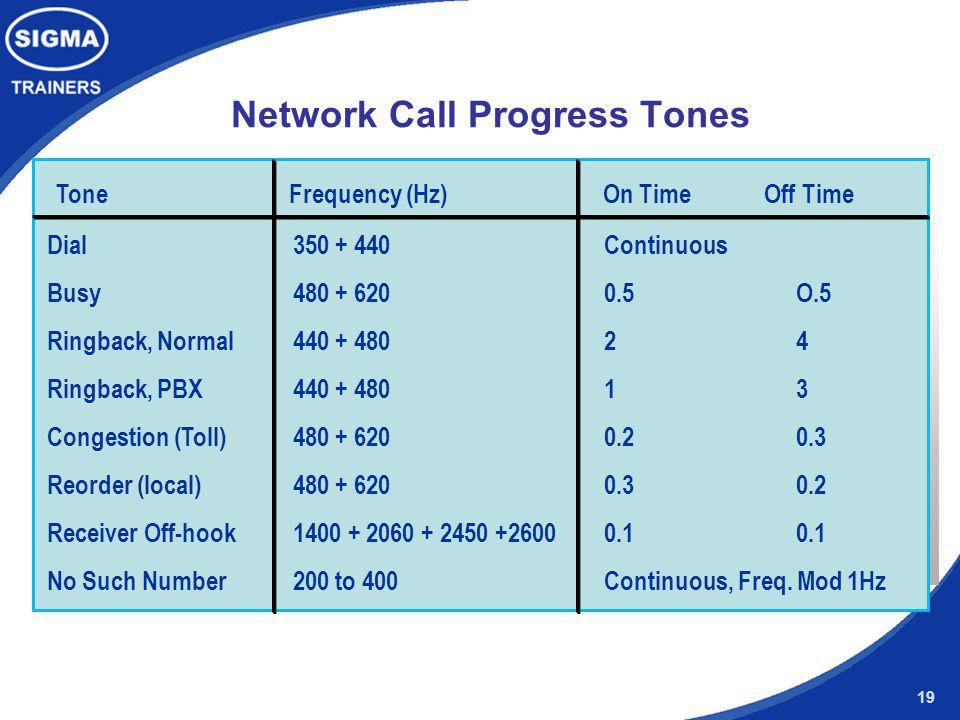 Network Call Progress Tones