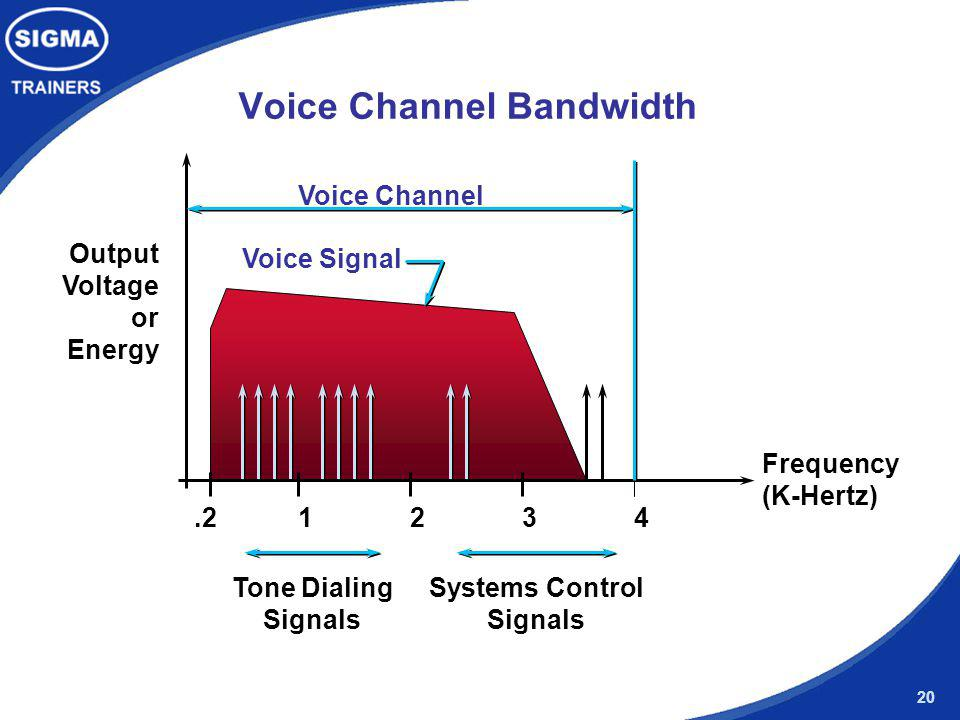 Voice Channel Bandwidth