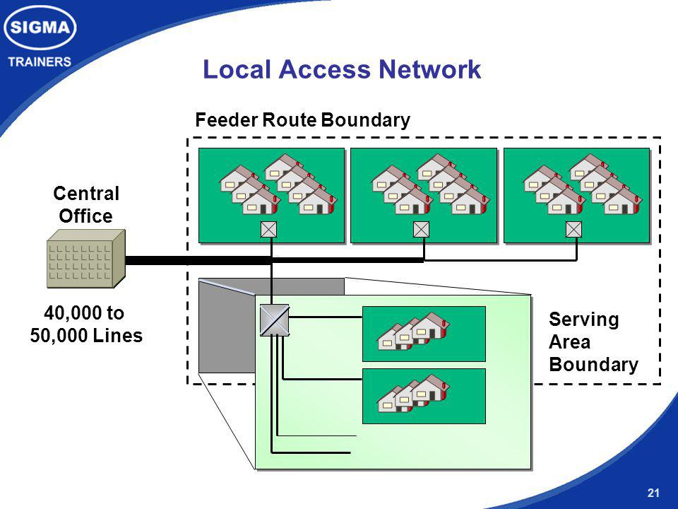 Local Access Network Feeder Route Boundary Central Office 40,000 to