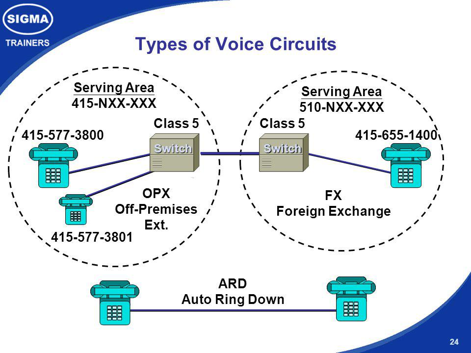 Types of Voice Circuits