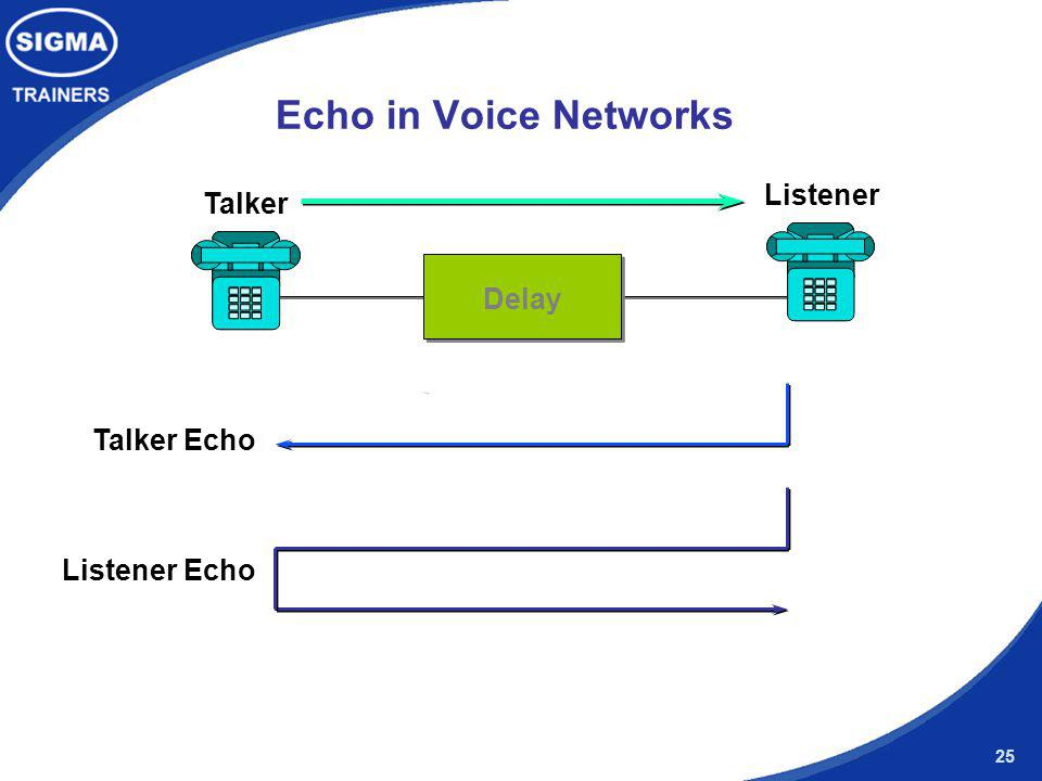 Echo in Voice Networks Listener Talker Delay Talker Echo Listener Echo
