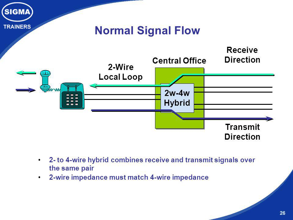 Normal Signal Flow Receive Direction Central Office 2-Wire Local Loop