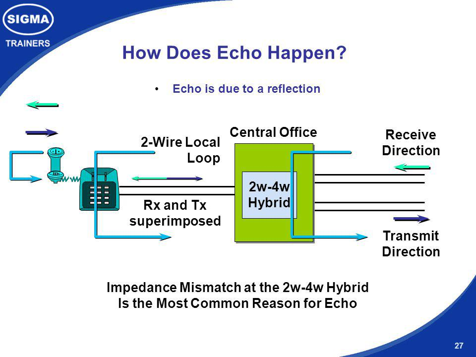 How Does Echo Happen Central Office Receive 2-Wire Local Loop