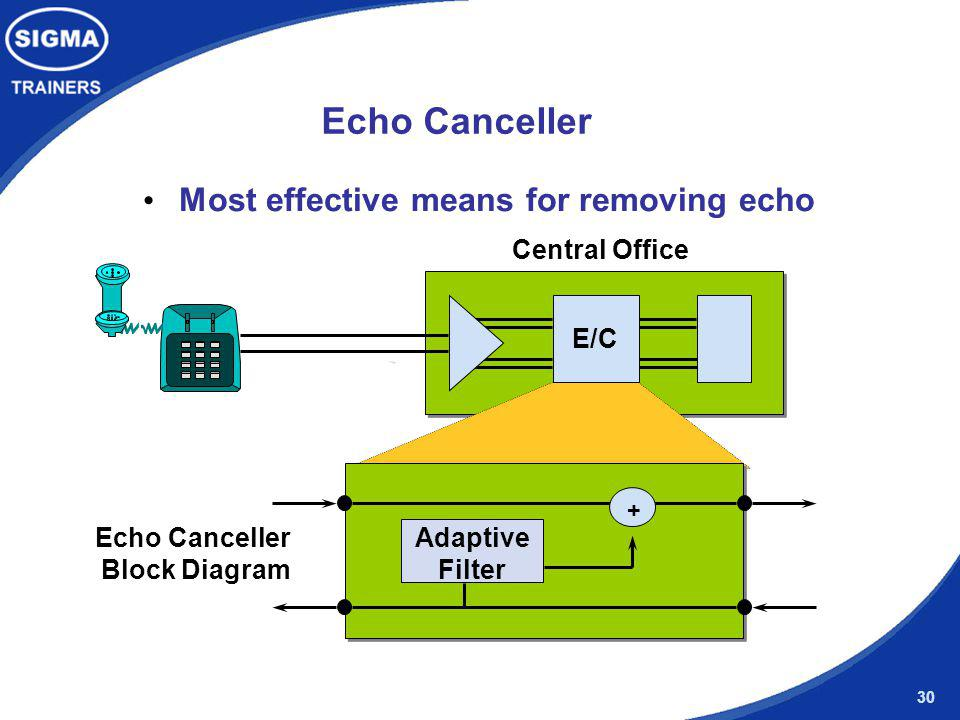 Echo Canceller Most effective means for removing echo Central Office