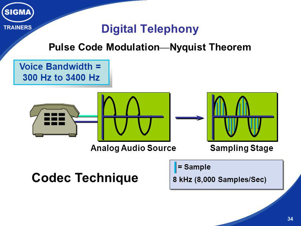 Pulse Code Modulation—Nyquist Theorem