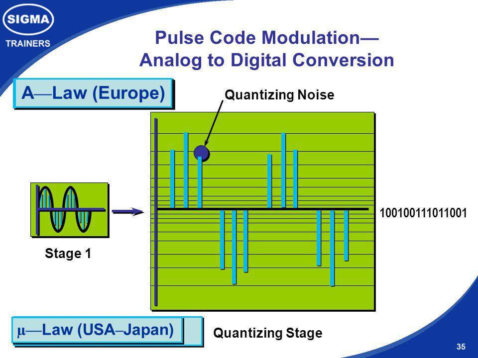 Pulse Code Modulation— Analog to Digital Conversion