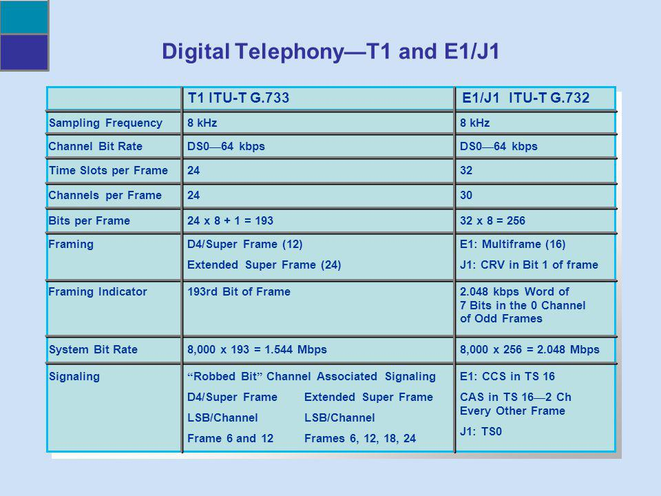 Digital Telephony—T1 and E1/J1