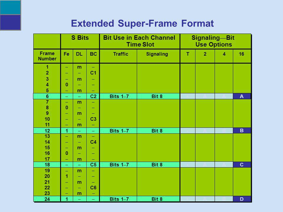 Extended Super-Frame Format