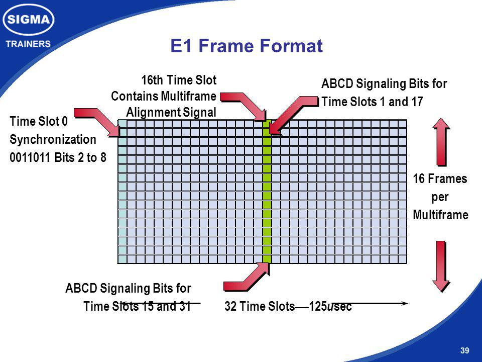 E1 Frame Format 16th Time Slot ABCD Signaling Bits for