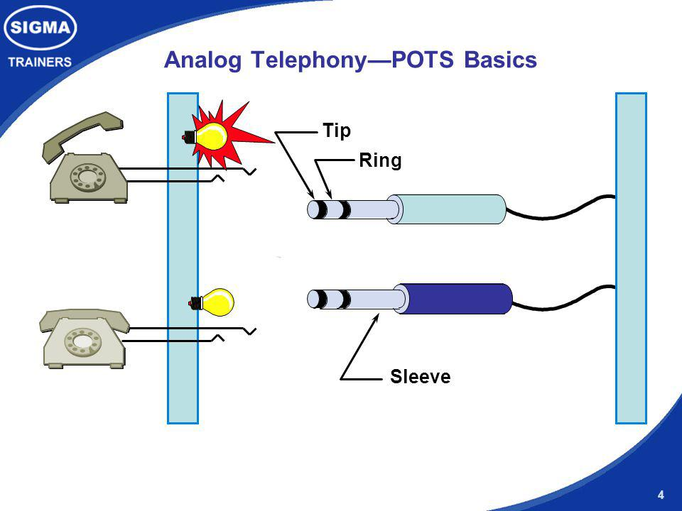 Analog Telephony—POTS Basics
