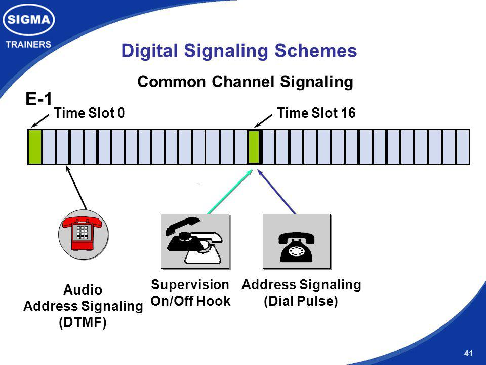 Digital Signaling Schemes