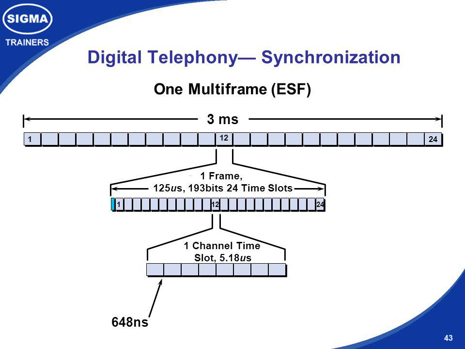 Digital Telephony— Synchronization